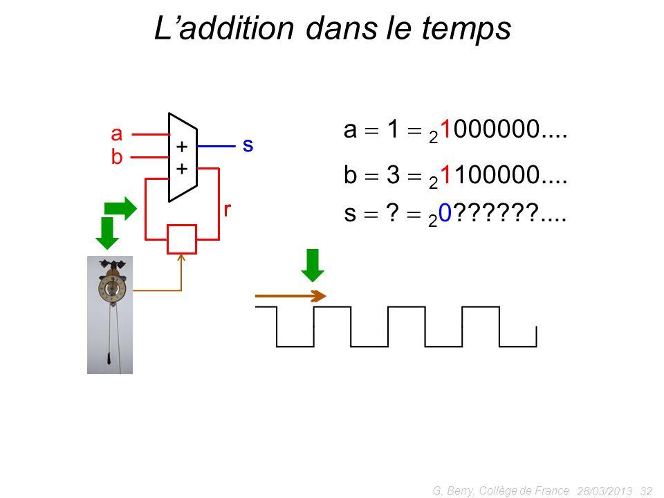 28/03/2013 32 G. Berry, Collège de France Laddition dans le temps + + a b ss r r tick ! a 1 2 1000000.... b 3 2 1100000.... s ? 2 0??????....
