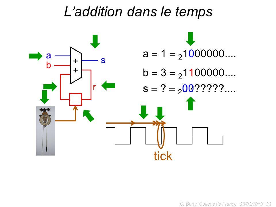 28/03/2013 33 G. Berry, Collège de France Laddition dans le temps + + a b ss r r tick ! a 1 2 1000000.... b 3 2 1100000.... tick a s ? 2 0??????....s