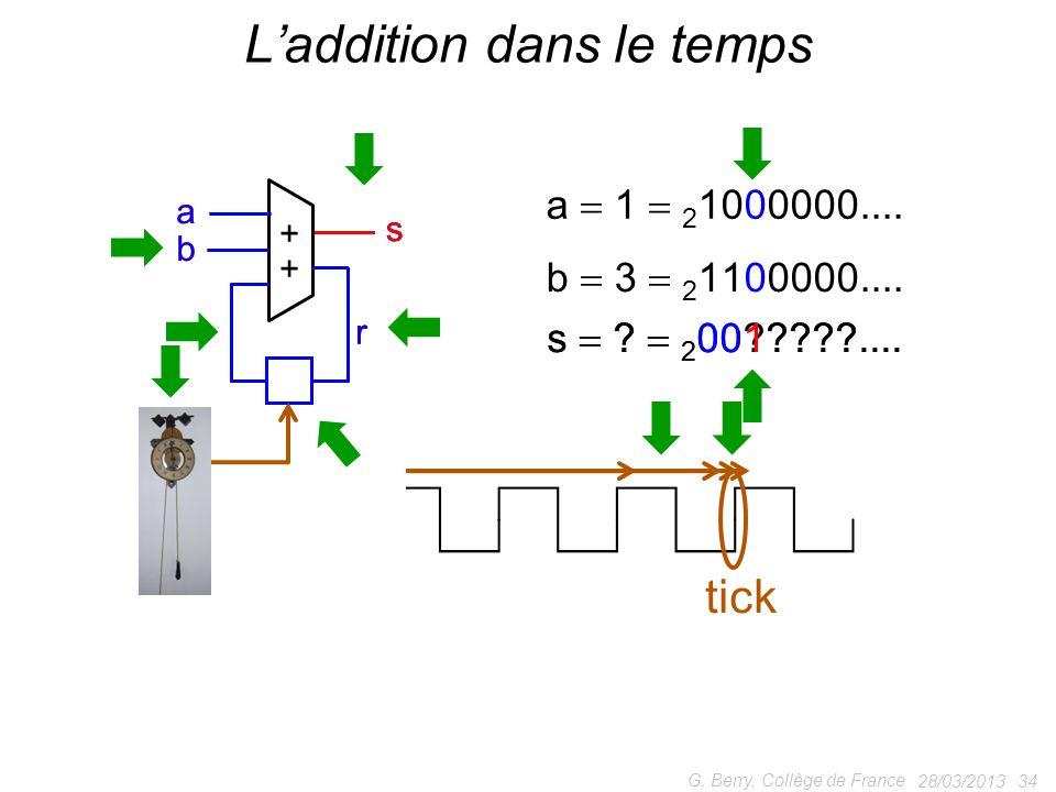 28/03/2013 34 G. Berry, Collège de France Laddition dans le temps + + a b ss r r tick ! a 1 2 1000000.... b 3 2 1100000.... a b s r tick s ? 2 00?????