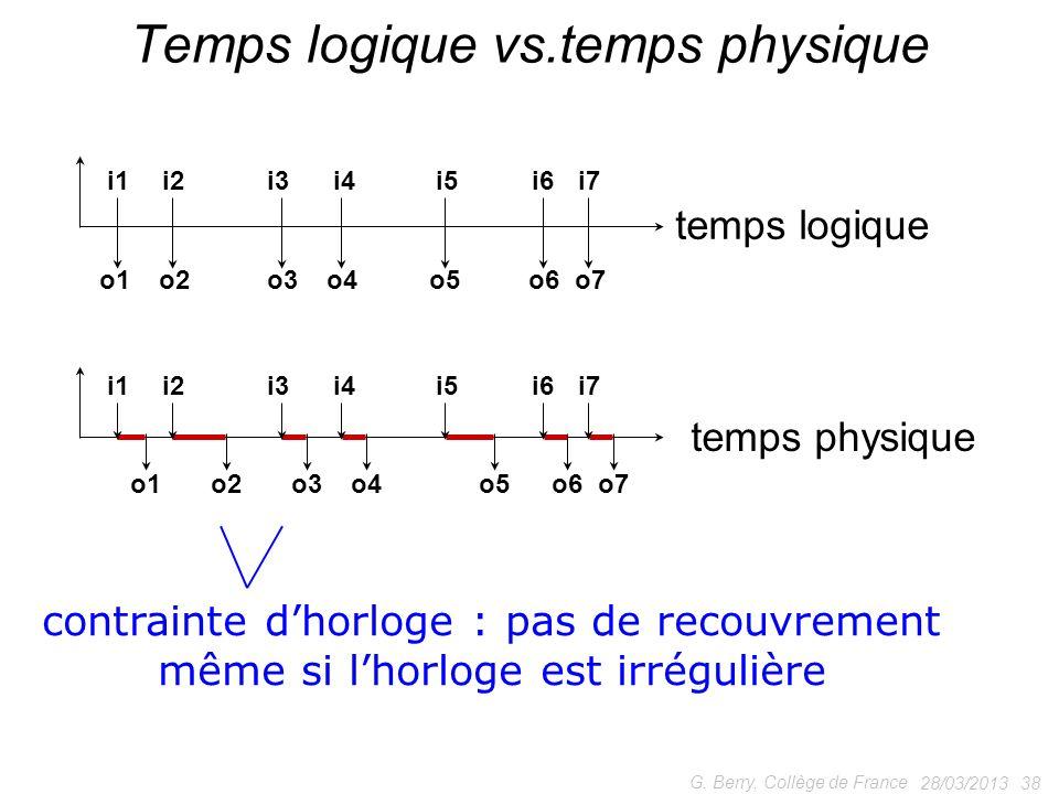 28/03/2013 38 G. Berry, Collège de France Temps logique vs.temps physique temps logique temps physique i6 o7o5o1o2o6o4o3 i7i5i4i3i1i2 i6 o7o5o1o2o6o4o