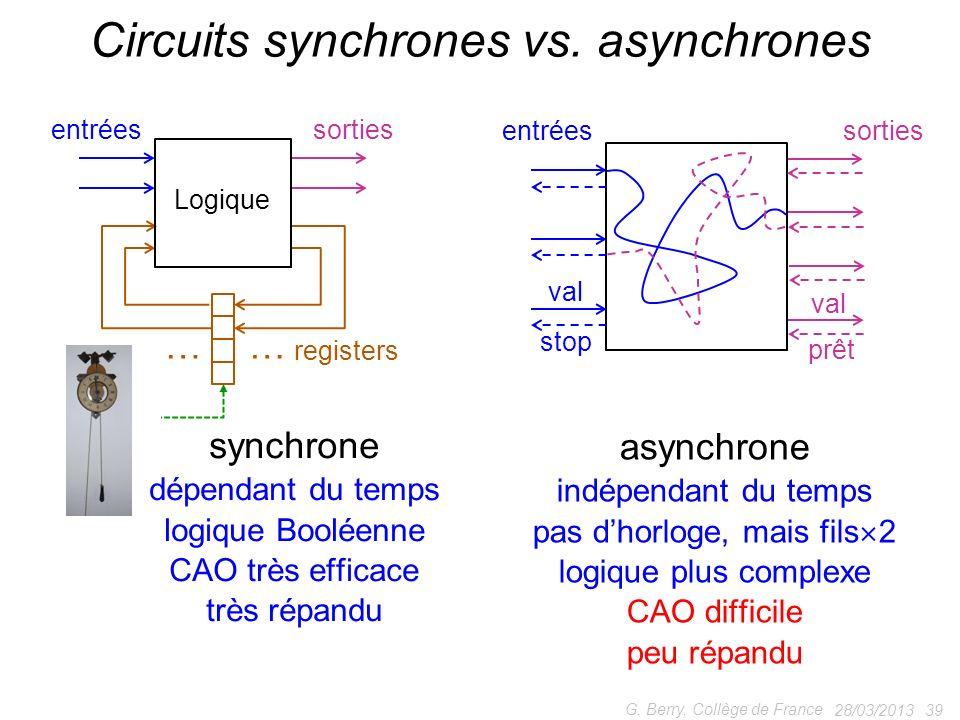 28/03/2013 39 G. Berry, Collège de France Circuits synchrones vs. asynchrones …… entréessorties synchrone dépendant du temps logique Booléenne CAO trè