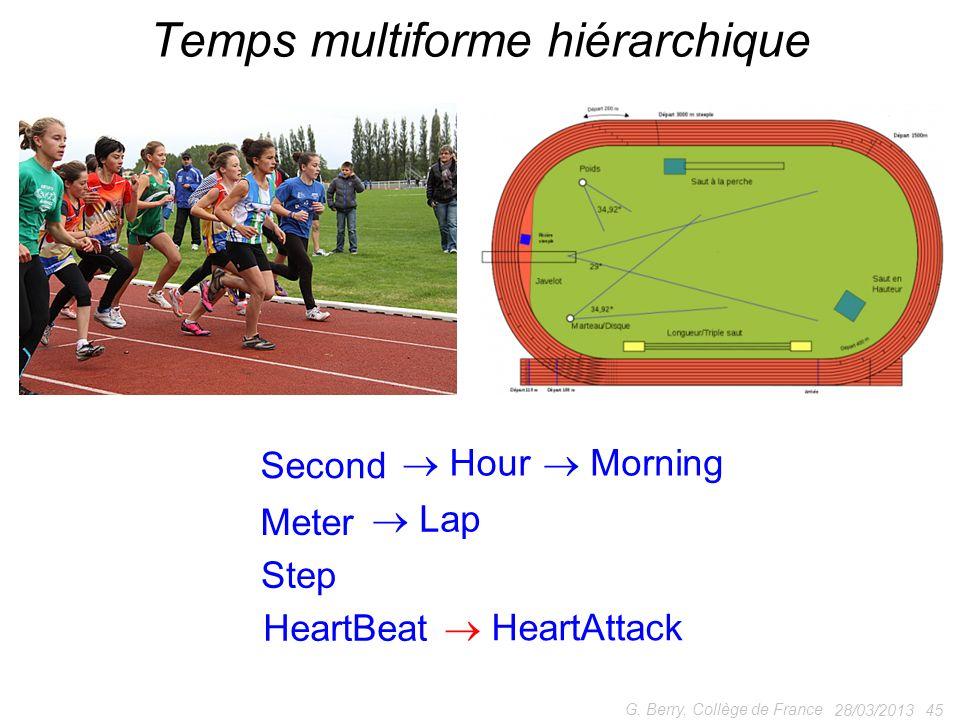 28/03/2013 45 G. Berry, Collège de France Temps multiforme hiérarchique Second Meter Lap Step Hour Morning HeartBeat HeartAttack
