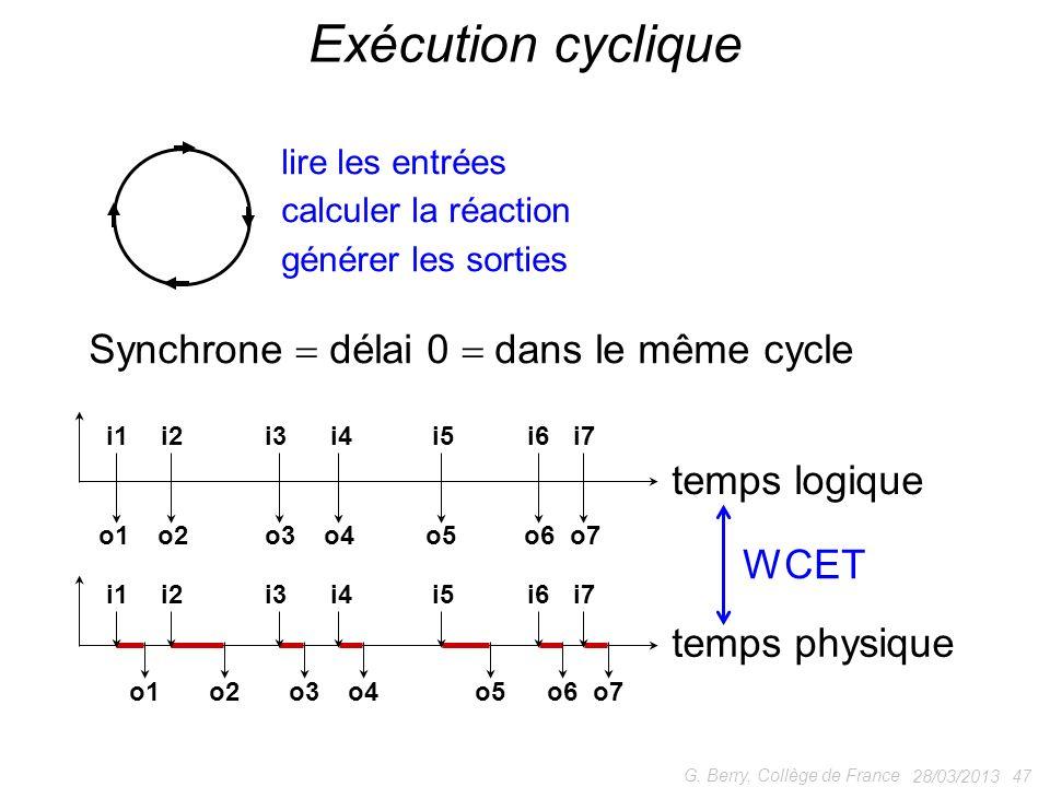 28/03/201347 G. Berry, Collège de France Exécution cyclique lire les entrées calculer la réaction générer les sorties Synchrone délai 0 dans le même c