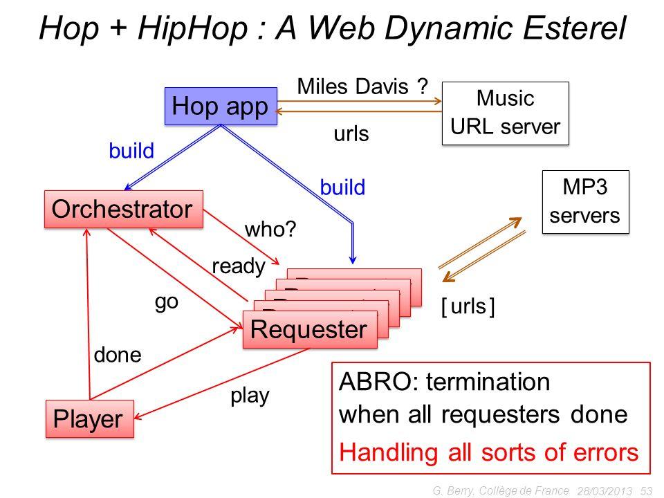 28/03/2013 53 G. Berry, Collège de France Hop + HipHop : A Web Dynamic Esterel Music URL server Music URL server Miles Davis ? Orchestrator Player Req