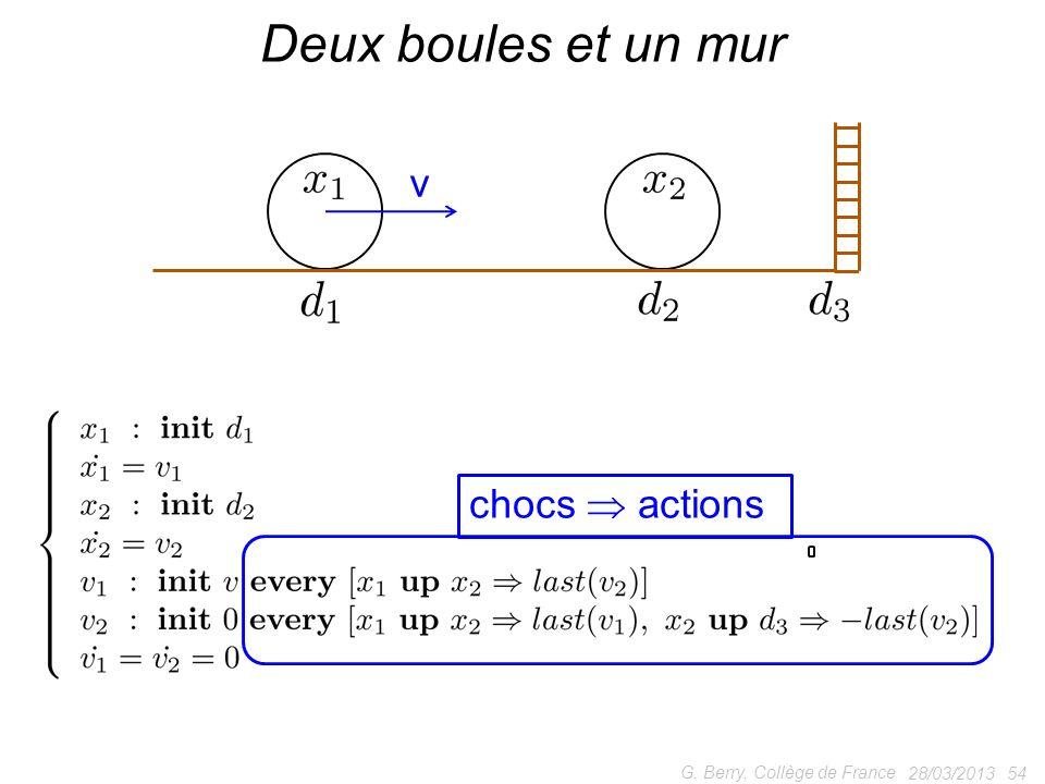 28/03/2013 54 G. Berry, Collège de France Deux boules et un mur v chocs actions