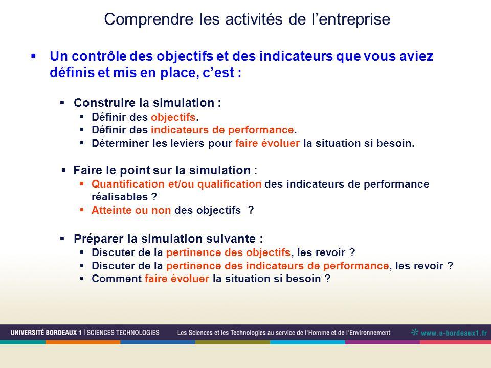 Un contrôle des objectifs et des indicateurs que vous aviez définis et mis en place, cest : Construire la simulation : Définir des objectifs. Définir
