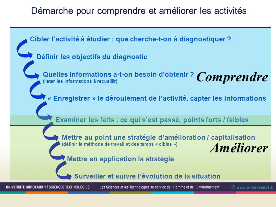 Démarche pour comprendre et améliorer les activités Cibler lactivité à étudier : que cherche-t-on à diagnostiquer ? Définir les objectifs du diagnosti