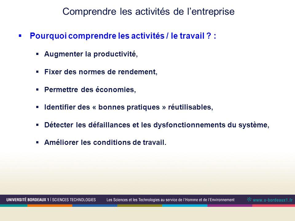 Comprendre les activités de lentreprise Pourquoi comprendre les activités / le travail ? : Augmenter la productivité, Fixer des normes de rendement, P