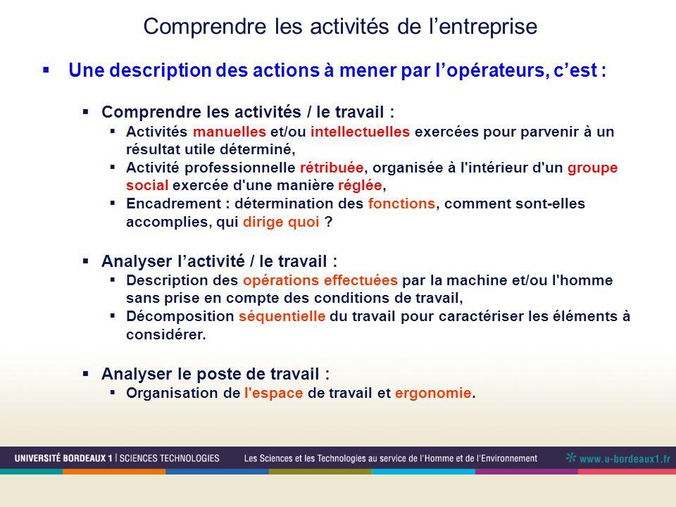 Comprendre les activités de lentreprise Une description des actions à mener par lopérateurs, cest : Comprendre les activités / le travail : Activités
