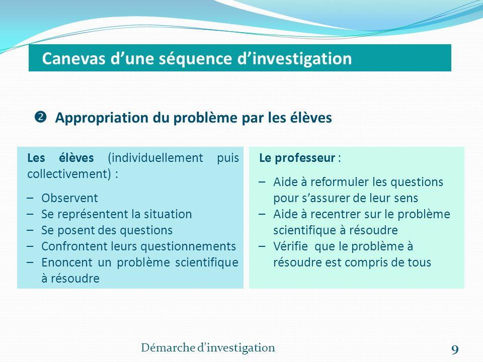 Démarche d'investigation 9 Canevas dune séquence dinvestigation Appropriation du problème par les élèves Les élèves (individuellement puis collectivem