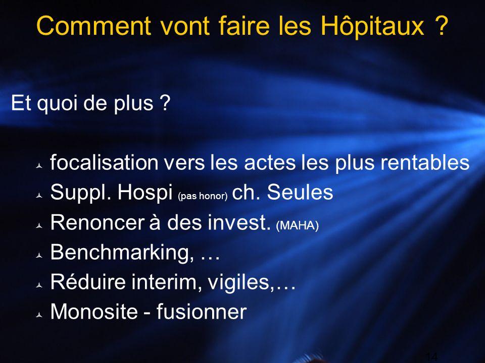 14 Comment vont faire les Hôpitaux ? Et quoi de plus ? focalisation vers les actes les plus rentables Suppl. Hospi (pas honor) ch. Seules Renoncer à d