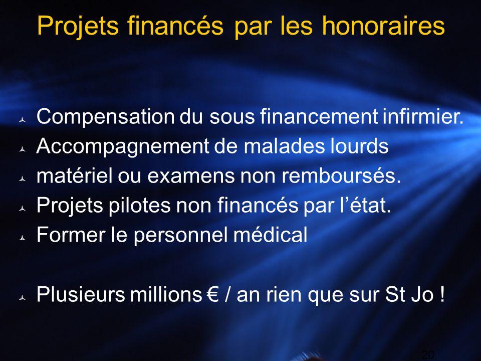 20 Projets financés par les honoraires Compensation du sous financement infirmier. Accompagnement de malades lourds matériel ou examens non remboursés