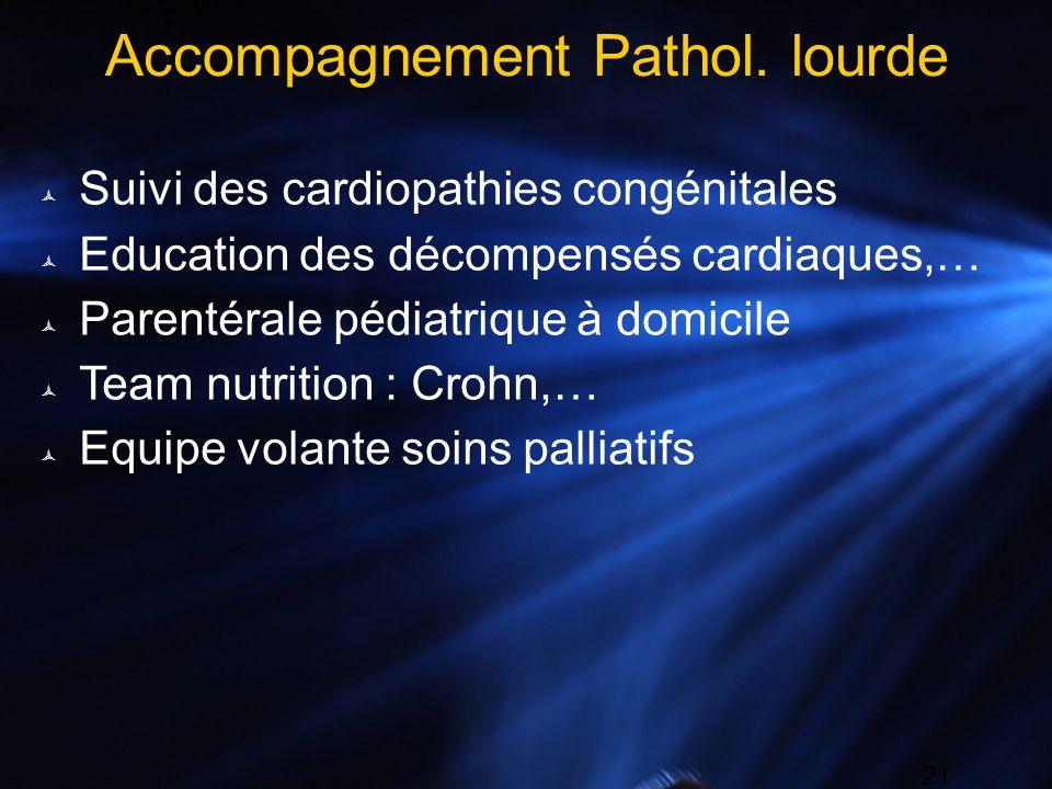 21 Accompagnement Pathol. lourde Suivi des cardiopathies congénitales Education des décompensés cardiaques,… Parentérale pédiatrique à domicile Team n