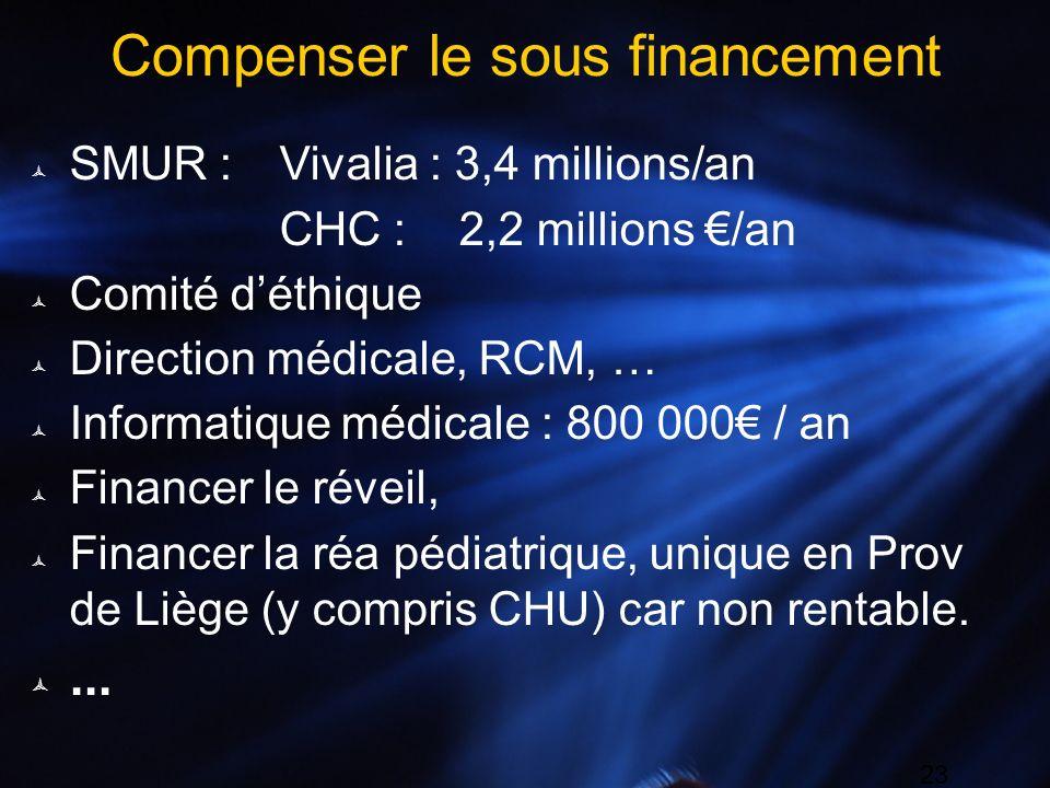 23 Compenser le sous financement SMUR :Vivalia : 3,4 millions/an CHC : 2,2 millions /an Comité déthique Direction médicale, RCM, … Informatique médica