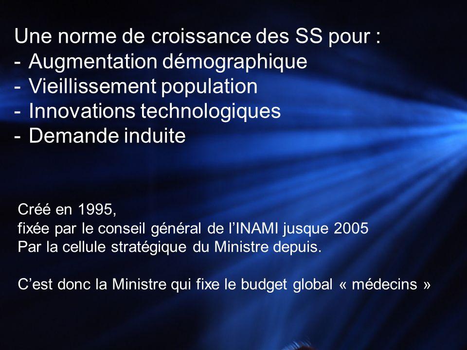 Une norme de croissance des SS pour : -Augmentation démographique -Vieillissement population -Innovations technologiques -Demande induite Créé en 1995