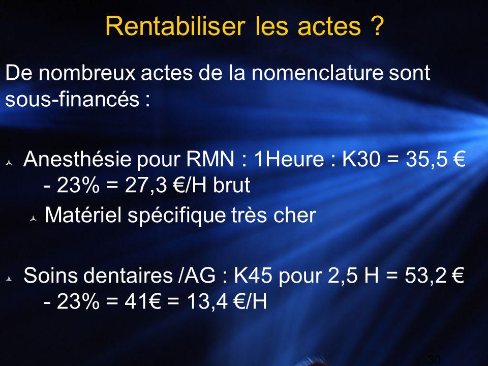 30 Rentabiliser les actes ? De nombreux actes de la nomenclature sont sous-financés : Anesthésie pour RMN : 1Heure : K30 = 35,5 - 23% = 27,3 /H brut M