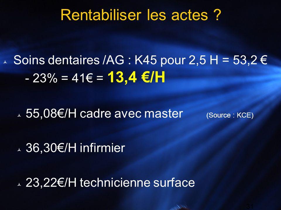 31 Rentabiliser les actes ? Soins dentaires /AG : K45 pour 2,5 H = 53,2 - 23% = 41 = 13,4 /H 55,08/H cadre avec master (Source : KCE) 36,30/H infirmie