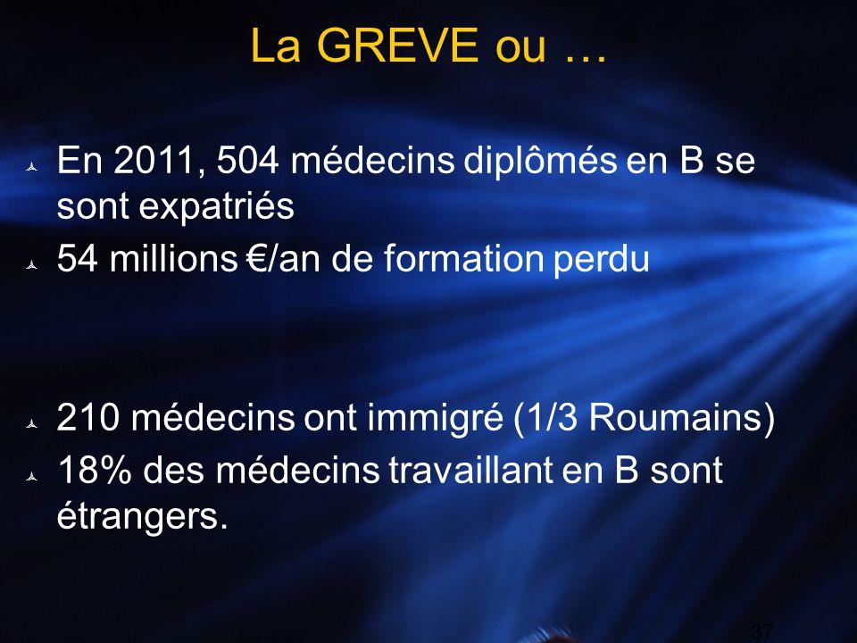 37 La GREVE ou … En 2011, 504 médecins diplômés en B se sont expatriés 54 millions /an de formation perdu 210 médecins ont immigré (1/3 Roumains) 18%