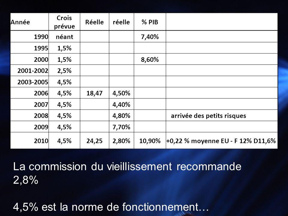Année Crois prévue Réelleréelle% PIB 1990néant 7,40% 19951,5% 20001,5% 8,60% 2001-20022,5% 2003-20054,5% 20064,5%18,474,50% 20074,5% 4,40% 20084,5% 4,
