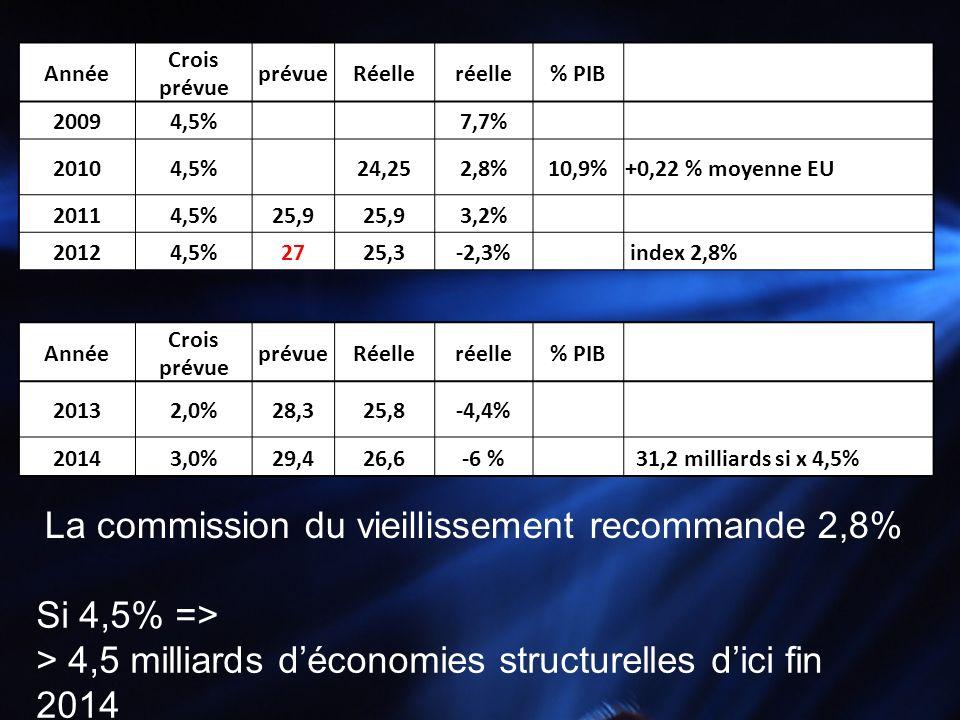Année Crois prévue prévueRéelleréelle% PIB 20094,5% 7,7% 20104,5% 24,252,8%10,9%+0,22 % moyenne EU 20114,5%25,9 3,2% 20124,5%2725,3-2,3% index 2,8% Si