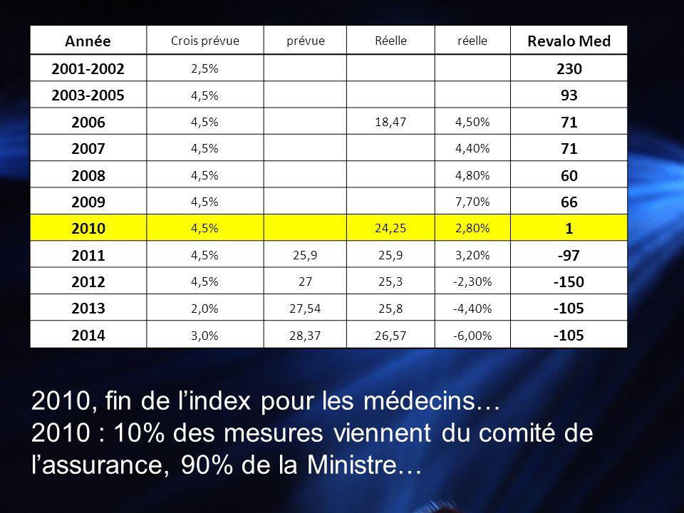 Année Crois prévueprévueRéelleréelle Revalo Med 2001-2002 2,5% 230 2003-2005 4,5% 93 2006 4,5% 18,474,50% 71 2007 4,5% 4,40% 71 2008 4,5% 4,80% 60 200