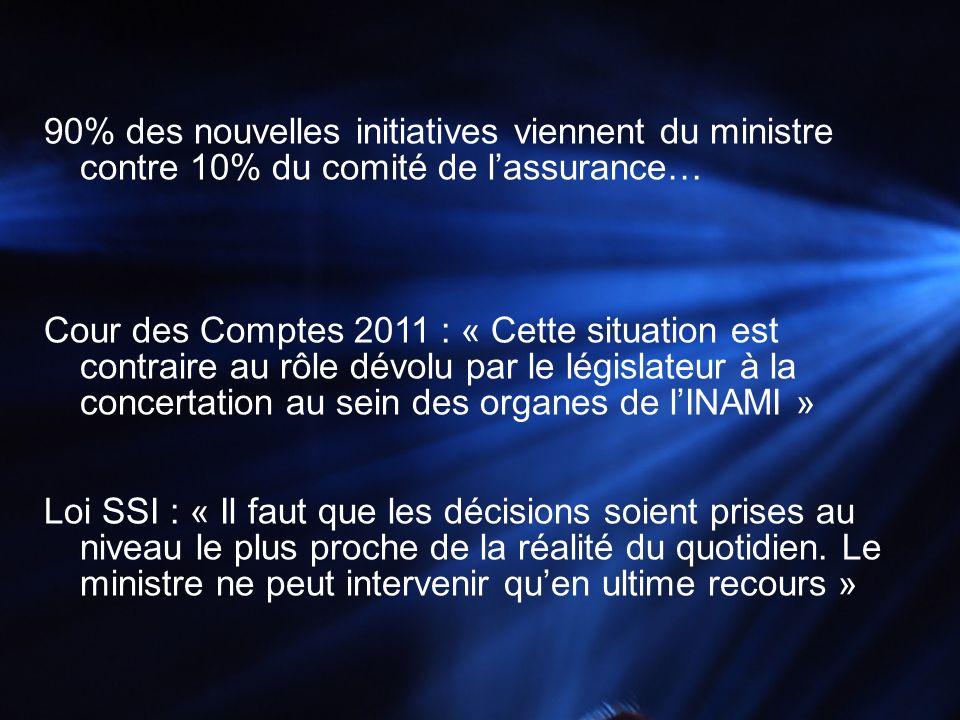90% des nouvelles initiatives viennent du ministre contre 10% du comité de lassurance… Cour des Comptes 2011 : « Cette situation est contraire au rôle