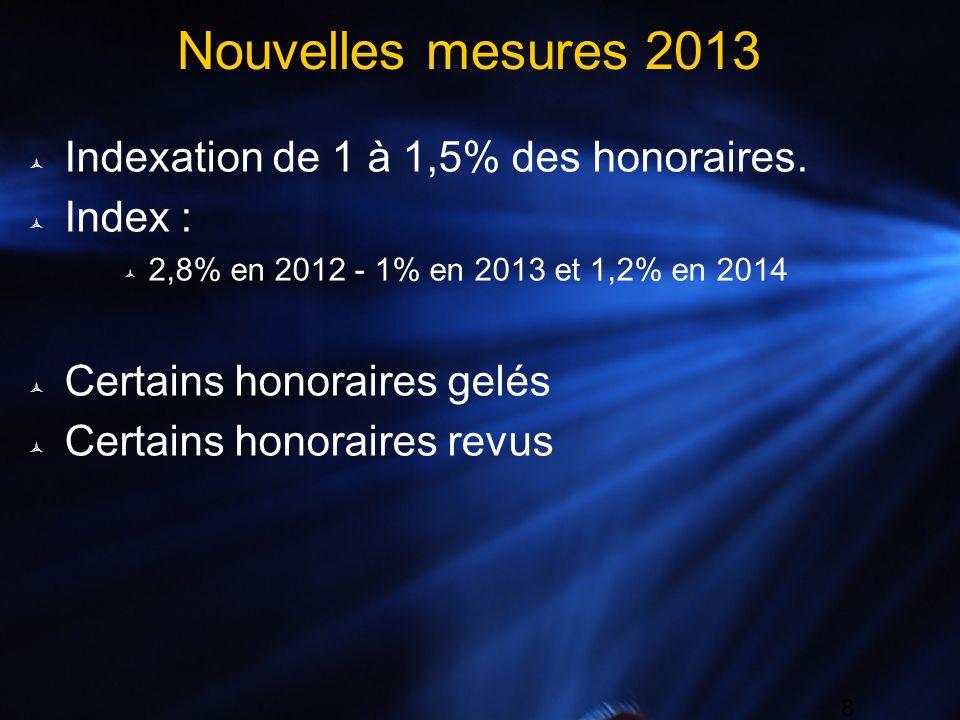 8 Nouvelles mesures 2013 Indexation de 1 à 1,5% des honoraires. Index : 2,8% en 2012 - 1% en 2013 et 1,2% en 2014 Certains honoraires gelés Certains h