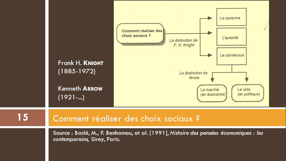 1.3- Une théorie des choix sociaux Kenneth Arrow [1951], Choix collectif et préférences individuelles (Cambridge, Mass.).