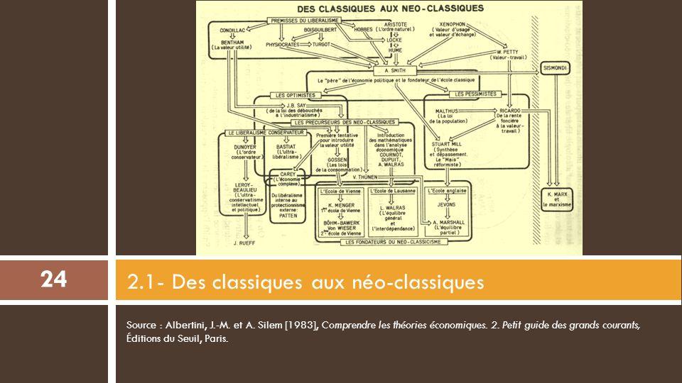 2-1 Des classiques aux néo-classiques 2-2 Lhéritage commun 2-3 Une définition « formelle » de léconomie 2- Une longue filiation Smithienne 23