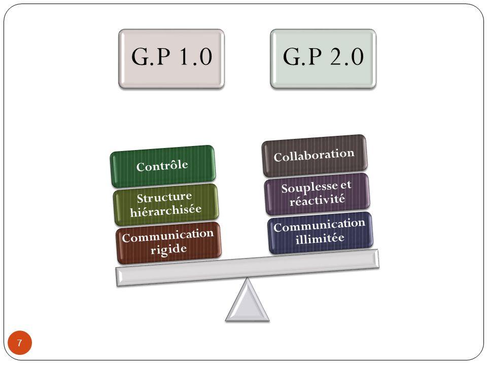 G.P 1.0G.P 2.0 Communication rigide Structure hiérarchisée Contrôle Communication illimitée Souplesse et réactivité Collaboration 7