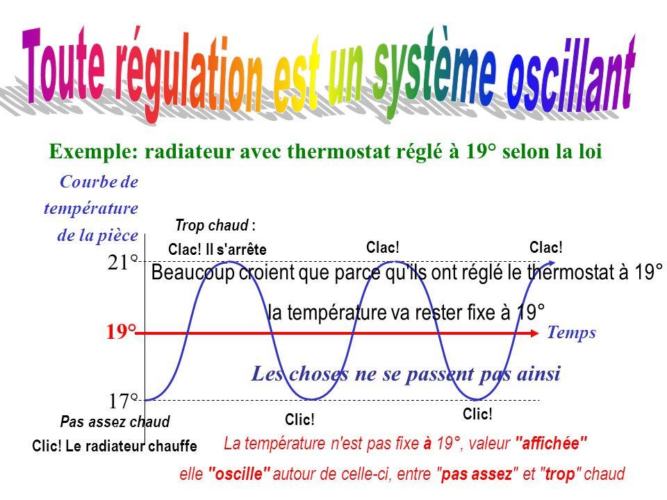 Exemple: radiateur avec thermostat réglé à 19° selon la loi 19° Temps Courbe de température de la pièce 21° 17° Clic! Clac! Clic! Clac! La température