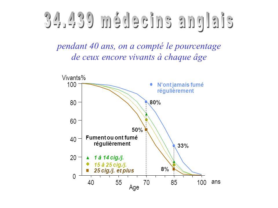 régulièrement N ont jamais fumé 8% 50% 33% 80% 0 100 80 60 40 20 40557085100 Age Vivants% ans Fumeurs Arrêt après 65 ansArrêt entre 35 et 44 ans Arrêt entre 45 et 54 ans Arrêt entre 55 et 64 ans