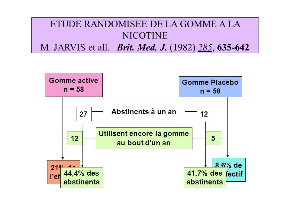 ETUDE RANDOMISEE DE LA GOMME A LA NICOTINE M. JARVIS et all. Brit. Med. J. (1982) 285, 635-642 Gomme active n = 58 Gomme Placebo n = 58 Utilisent enco