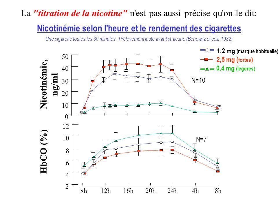 0,4 mg (légères) 2,5 mg ( fortes ) La