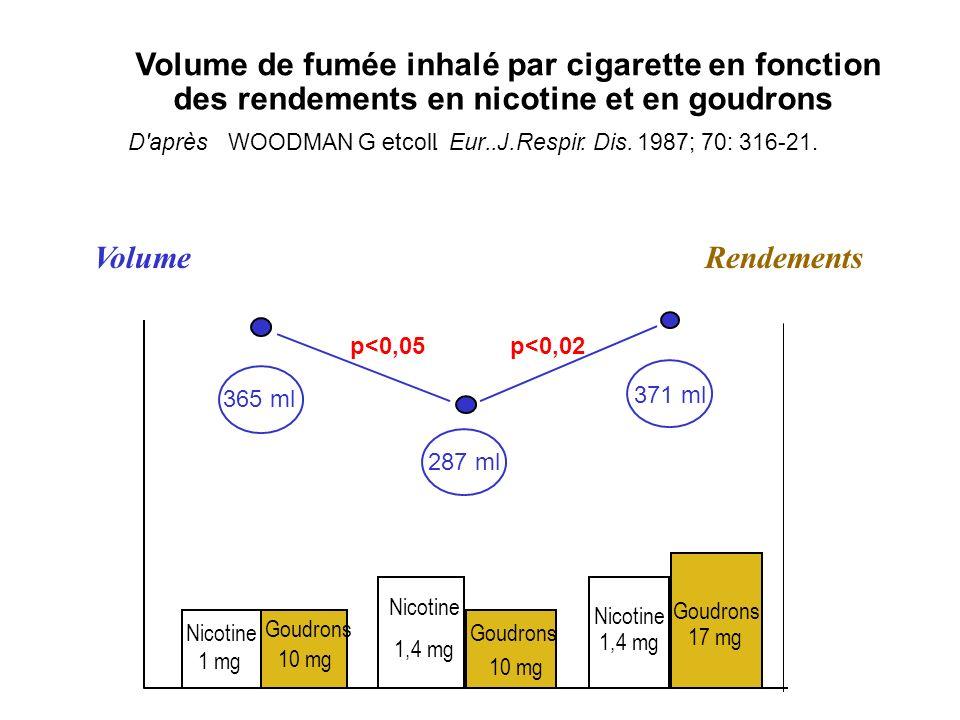 Nicotine 1 mg Goudrons 10 mg 365 ml Nicotine 1,4 mg Goudrons 10 mg 287 ml p<0,05 Nicotine 1,4 mg Goudrons 17 mg 371 ml p<0,02 Volume de fumée inhalé p