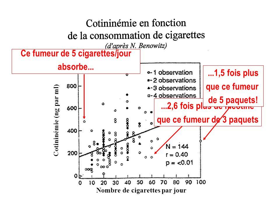 Nombre de cigarettes par jour Cotininémie (ng par ml) Ce fumeur de 5 cigarettes/jour absorbe......2,6 fois plus de nicotine que ce fumeur de 3 paquets