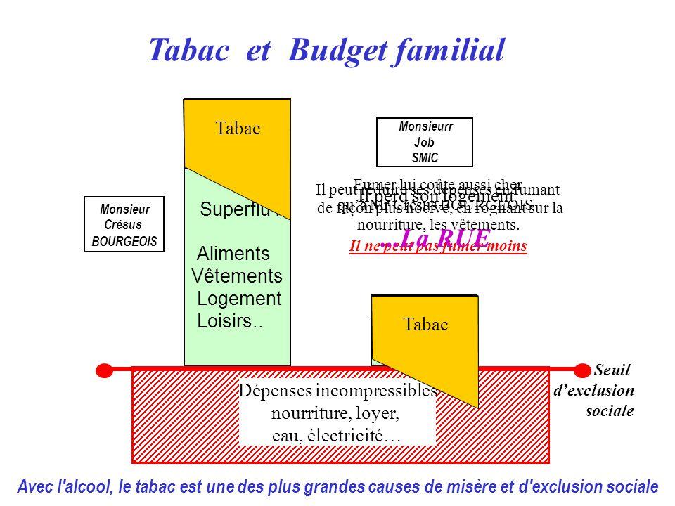 Tabac et Budget familial Épargne Superflu : Aliments Vêtements Logement Loisirs.. Monsieur Crésus BOURGEOIS Tabac Dépenses incompressibles nourriture,