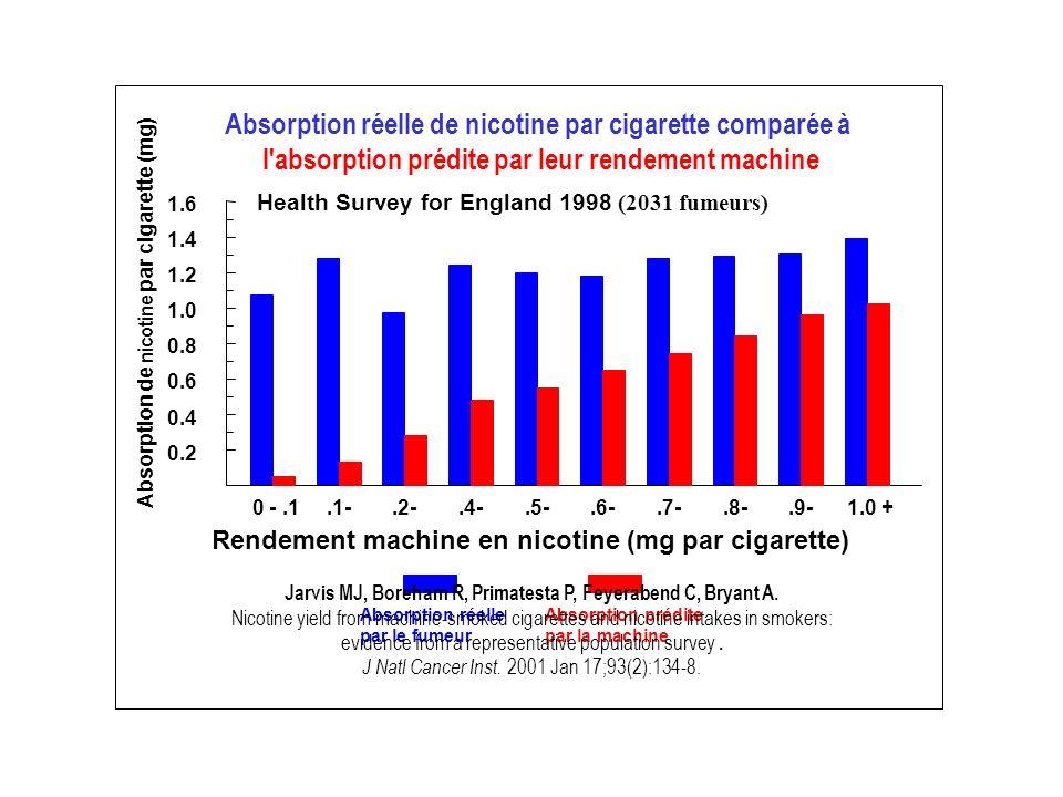 0 -.1.1-.2-.4-.5-.6-.7-.8-.9-1.0 + Rendement machine en nicotine (mg par cigarette) 0.2 0.4 0.6 0.8 1.0 1.2 1.4 1.6 Absorption de nicotine par cigaret