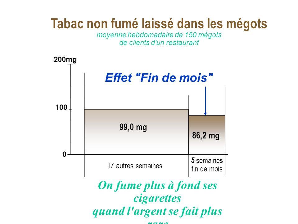 Quartile 2 17 autres semaines 5 semaines fin de mois 0 100 200mg On fume plus à fond ses cigarettes quand l'argent se fait plus rare Effet
