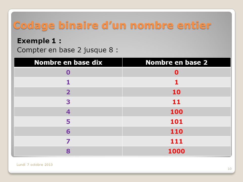 Codage binaire dun nombre entier Exemple 1 : Compter en base 2 jusque 8 : Lundi 7 octobre 2013 10 Nombre en base dixNombre en base 2 00 11 210 311 4100 5101 6110 7111 81000