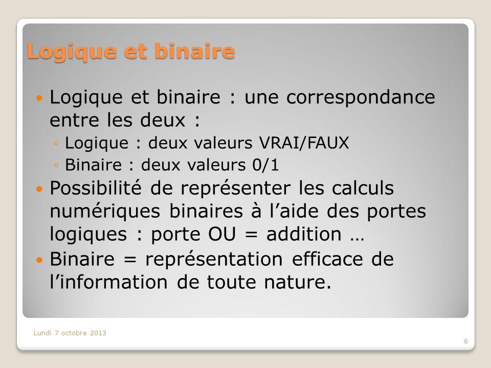 Logique et binaire Logique et binaire : une correspondance entre les deux : Logique : deux valeurs VRAI/FAUX Binaire : deux valeurs 0/1 Possibilité de représenter les calculs numériques binaires à laide des portes logiques : porte OU = addition … Binaire = représentation efficace de linformation de toute nature.