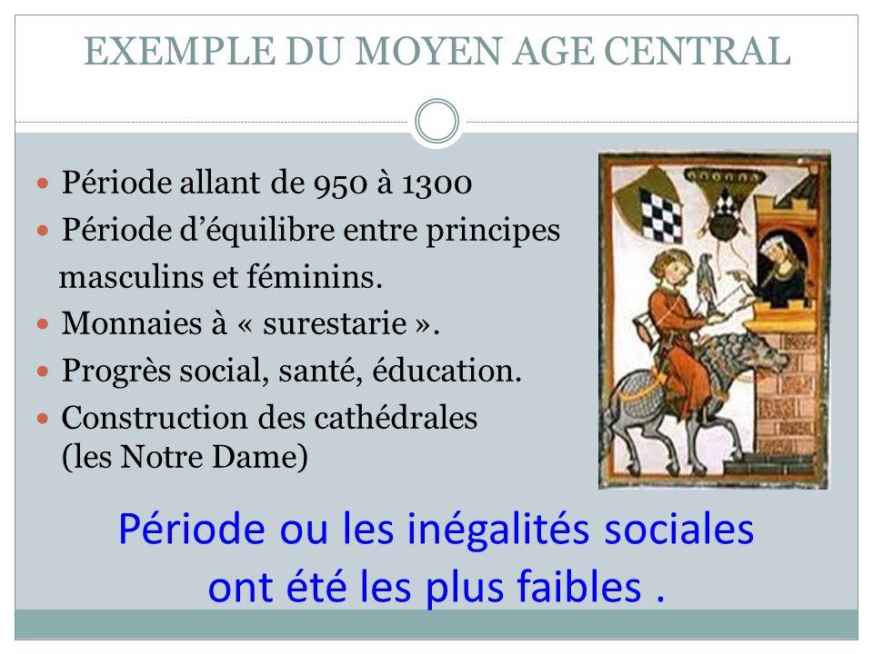 EXEMPLE DU MOYEN AGE CENTRAL Période allant de 950 à 1300 Période déquilibre entre principes masculins et féminins. Monnaies à « surestarie ». Progrès