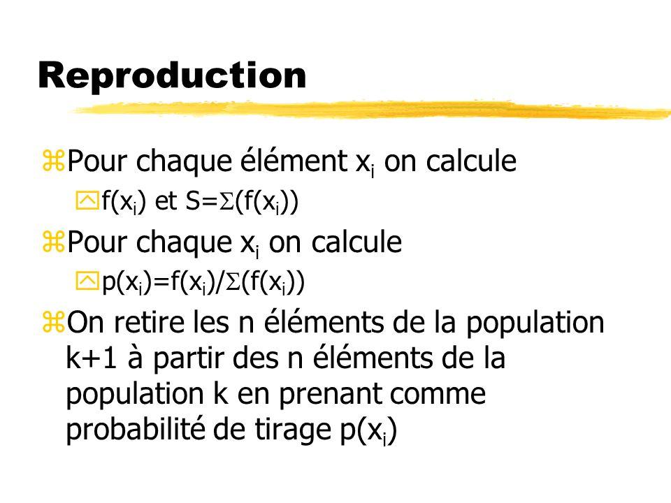 Reproduction zPour chaque élément x i on calcule f(x i ) et S= (f(x i )) zPour chaque x i on calcule p(x i )=f(x i )/ (f(x i )) zOn retire les n éléments de la population k+1 à partir des n éléments de la population k en prenant comme probabilité de tirage p(x i )