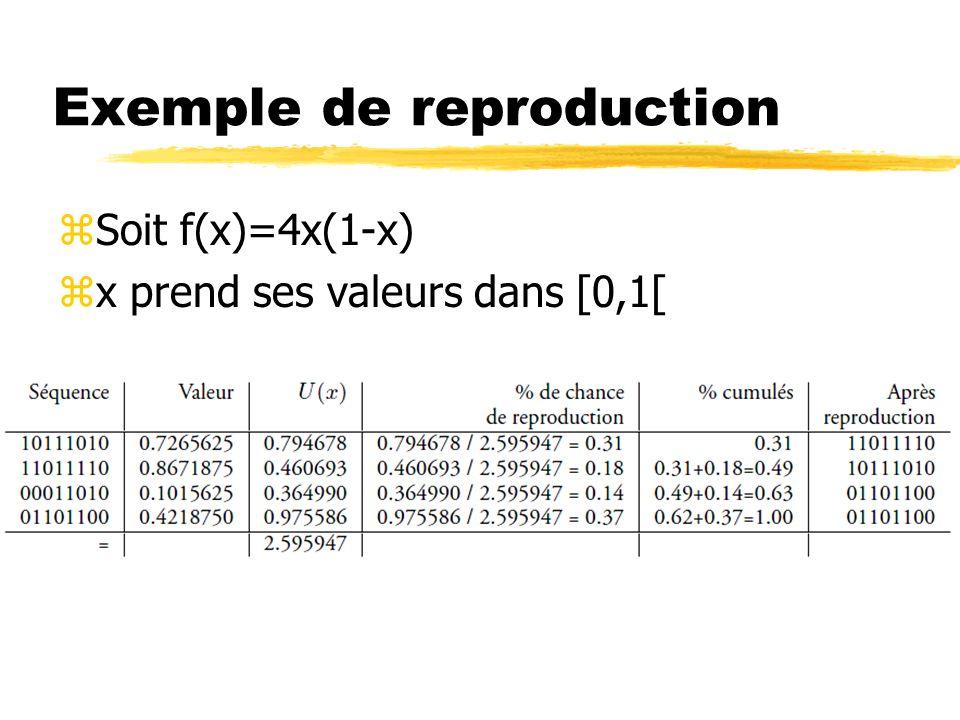 Exemple de reproduction zSoit f(x)=4x(1-x) zx prend ses valeurs dans [0,1[