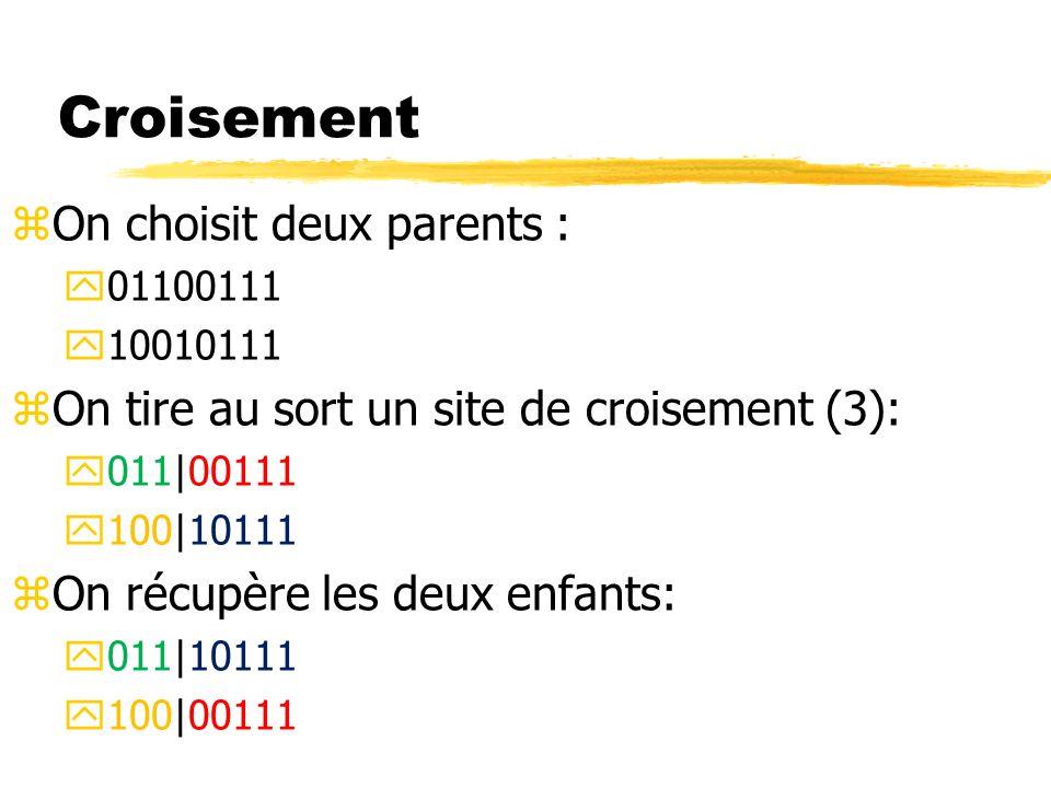 Croisement zOn choisit deux parents : y01100111 y10010111 zOn tire au sort un site de croisement (3): y011|00111 y100|10111 zOn récupère les deux enfants: y011|10111 y100|00111