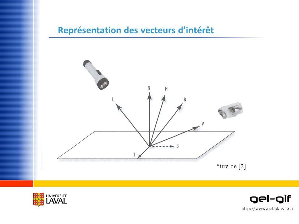http://www.gel.ulaval.ca Représentation des vecteurs dintérêt *tiré de [2]
