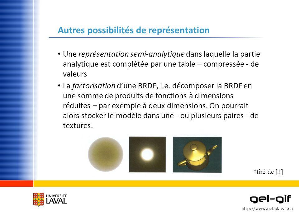 http://www.gel.ulaval.ca Cas pratique dimplantation dune BRDF: le modèle de (Greg) Ward Modèle de BRDF basé sur les micro-facettes spéculaires et adapté sur la base de lobservation Plus une surface est rugueuse plus seront dispersés les orientations des micro-facettes autour du vecteur H Comprend une composante diffuse et une composante spéculaire Comprend deux facteurs (écarts-types de la distribution – gaussienne - des micro-facettes centrée en H selon x et y).