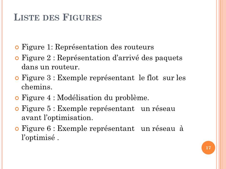 L ISTE DES F IGURES Figure 1: Représentation des routeurs Figure 2 : Représentation darrivé des paquets dans un routeur. Figure 3 : Exemple représenta