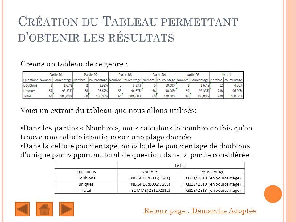 C RÉATION DU T ABLEAU PERMETTANT D OBTENIR LES RÉSULTATS Retour page : Démarche Adoptée Créons un tableau de ce genre : Liste 1 QuestionsNombrePourcentage Doublons=NB.SI(D3:D302;D241)=Q311/Q313 (en pourcentage) uniques=NB.SI(D3:D302;D293)=Q312/Q313 (en pourcentage) Total=SOMME(Q311;Q312)=Q313/Q313 (en pourcentage) Voici un extrait du tableau que nous allons utilisés: Dans les parties « Nombre », nous calculons le nombre de fois quon trouve une cellule identique sur une plage donnée Dans la cellule pourcentage, on calcule le pourcentage de doublons dunique par rapport au total de question dans la partie considérée :