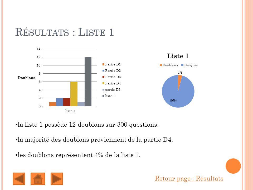 R ÉSULTATS : L ISTE 1 Retour page : Résultats la liste 1 possède 12 doublons sur 300 questions.